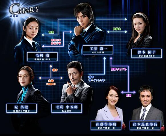 File:Kudo Shinichi e no Chousenjou chart.jpg
