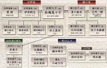 HotarunoHaka2achart