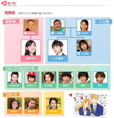 Itazura na Kiss correlation chart
