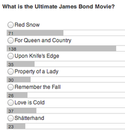 Bond Contest poll results