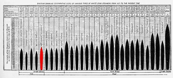 File:White-Star-Line-Diagram-Small.jpg