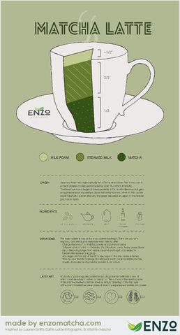 File:Green Tea Latte Infographic.jpg
