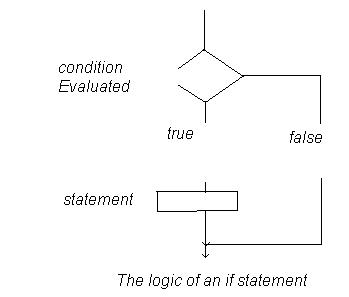 File:Logic of an if statement.JPG
