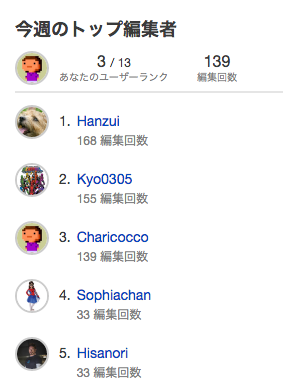 ファイル:JA top contributors.png