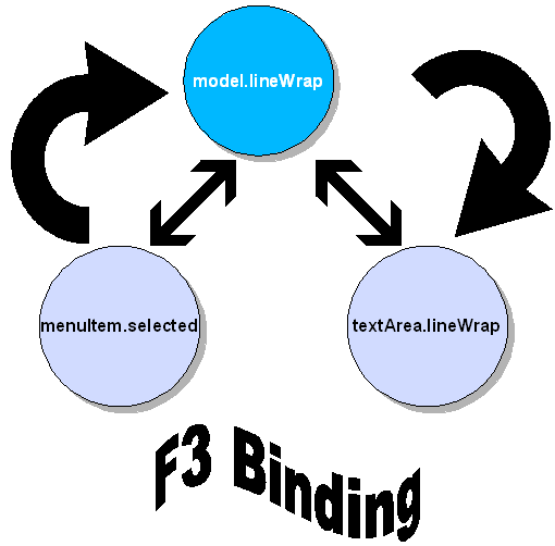 Line-wrap-binding