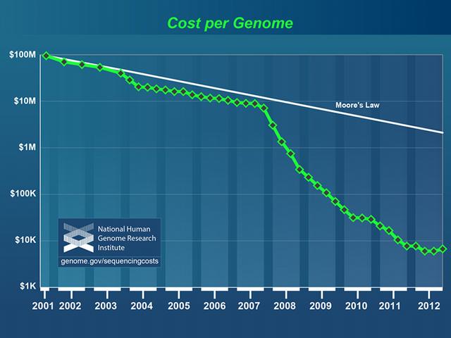 File:Cost per genome.png