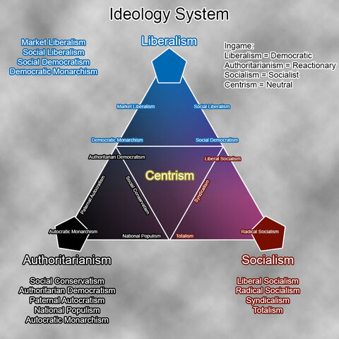 File:Ideology chart.jpg