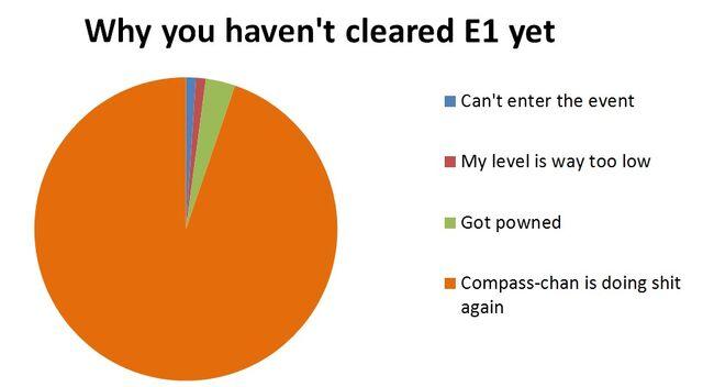 File:E1chart.jpg