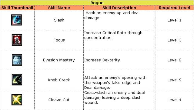 File:Rogue Skills.png