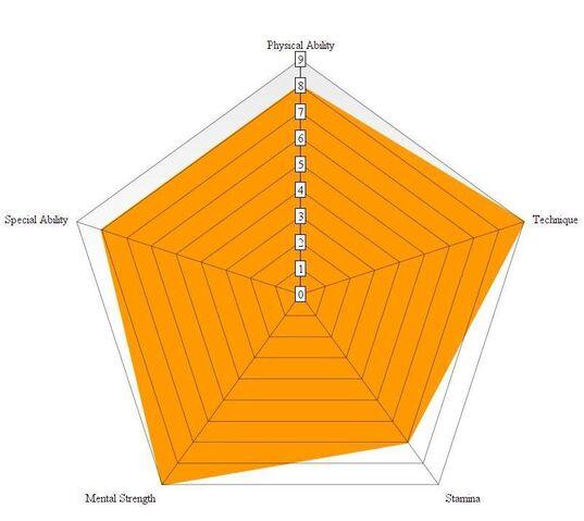 File:Haruyuki chart2.jpg