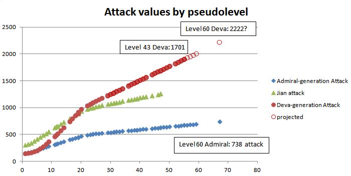 Deva vs normal attack