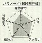 Kasamatsu chart.png