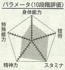 Tsugawa chart.png