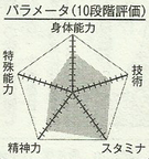 Tsugawa chart
