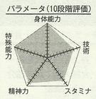 Kagami chart.png