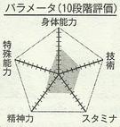 Kawahara chart