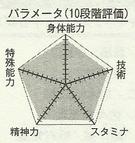 Kise chart.png