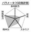 Kuroko chart.png
