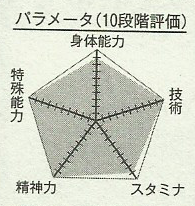 Archivo:Akashi chart.png
