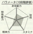 Fukuda chart.png