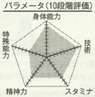 Liu chart