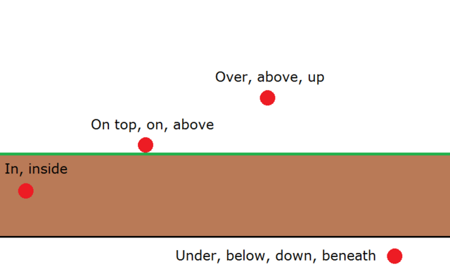 File:In, on, over, under.png