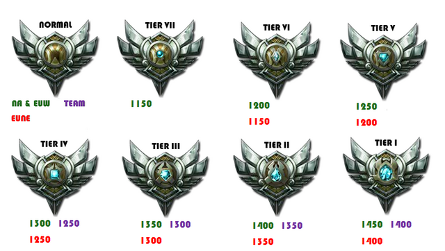 File:Silver Tier.png