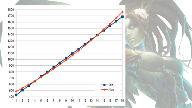 File:Zyra Health Comparison.png