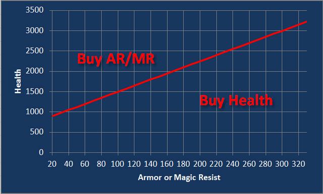 File:Willb32764 LOL Health vs armor magic resist5.png