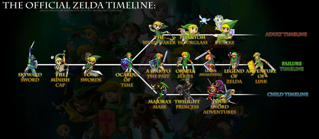 File:Zelda offical Timeline.png