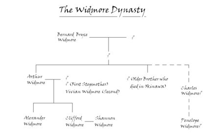 Widmore-fam