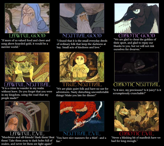 File:The hobbit 1977 alignment chart by phenenas-d5z9k3e.png