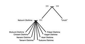 Otohime Family Tree