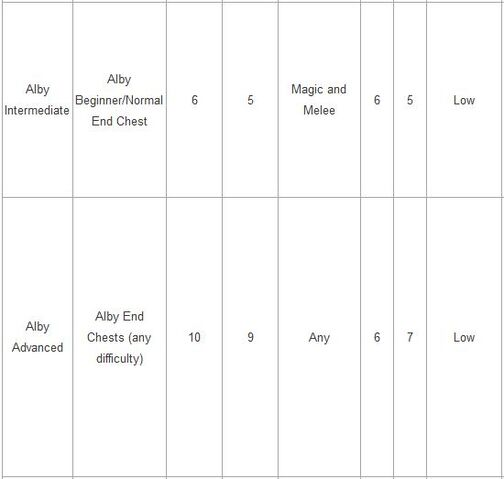File:Alby stats 2.jpg