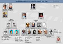 New-england-mafia-chart 2011