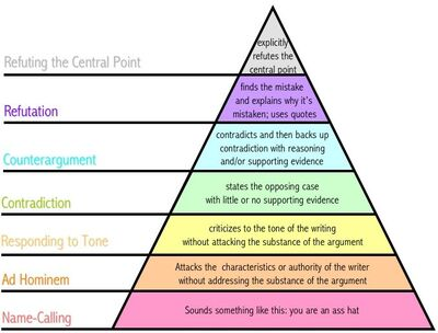 Argument pyramid