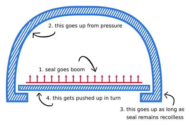 File:Veedrac's Reactionless Propulsion Method.png