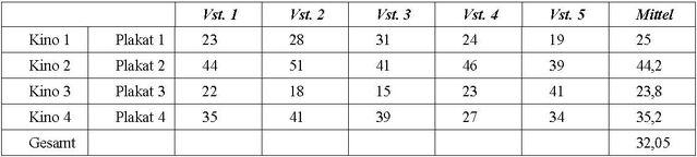 Datei:Beispielfall varianzanalyse.jpg