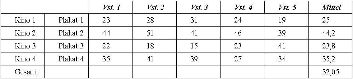 Beispielfall varianzanalyse