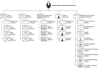 Order of Battle of Systems Alliance Marine Home Division