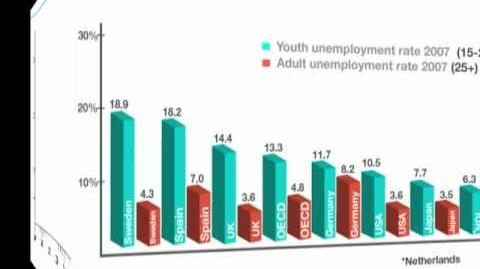 Young people and the jobs crisis in numbers