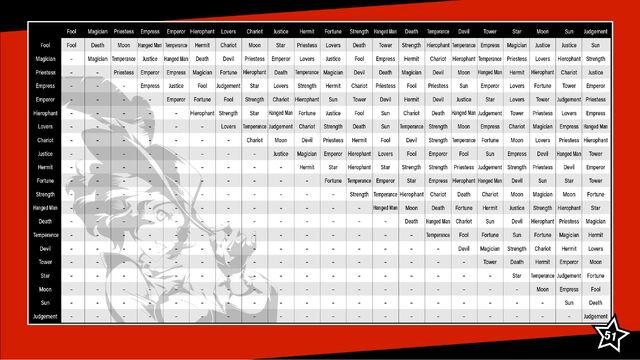 File:P5 fusion chart.jpg
