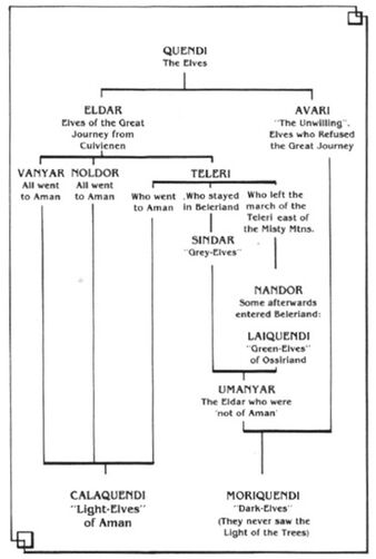 Elveslineage