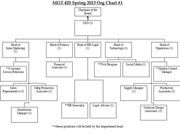 Org chart sp13