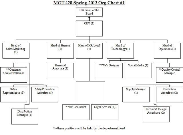 File:Org chart sp13.jpg