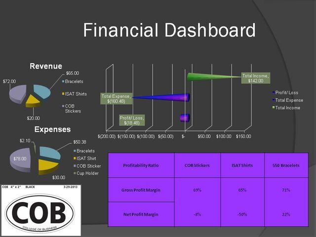 File:Financial Dashboard.jpg