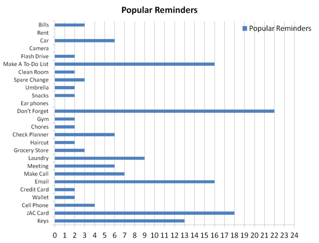 File:372 survey results.png