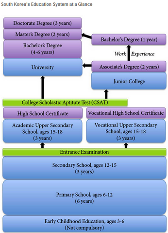 File:Korean Education System Chart.png