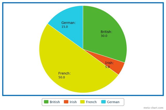 File:PieChart jpg (1).jpeg