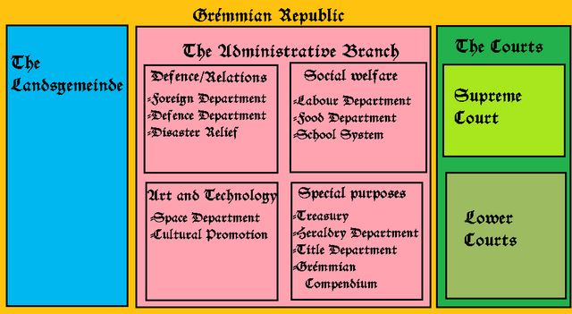 File:Govstructure1.png